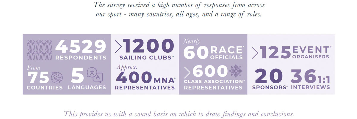 Women in Sailing