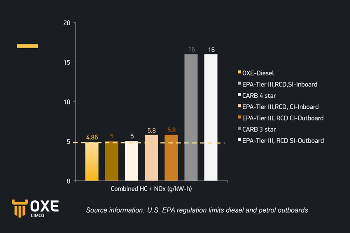 Oxe-Dieselmotoren emittieren relativ wenig Stickoxide (NOx) und Kohlenwasserstoffe (HC)