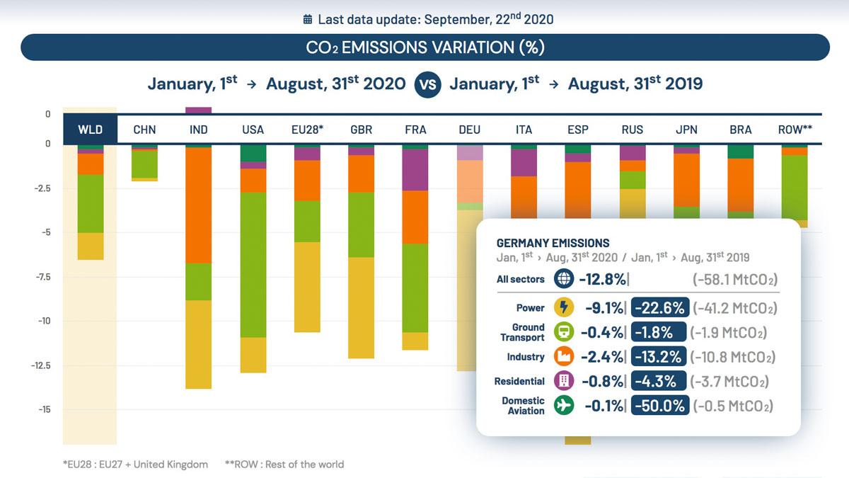 CO2-Emissionen 2020
